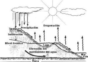 Dibujos a lápiz del ciclo del Agua