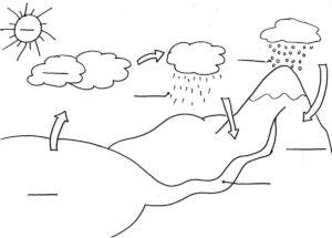Dibujos del ciclo del Agua gratis