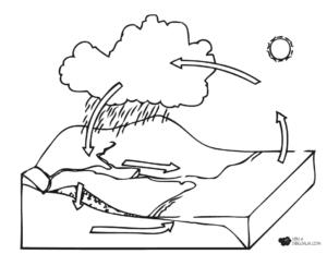 Dibujos del ciclo del Agua para bajar